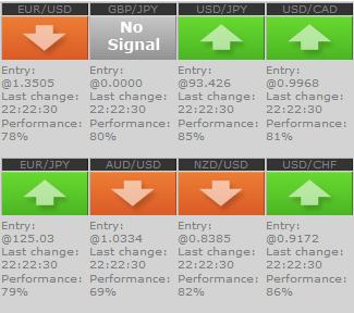 Migliori segnali forex gratis